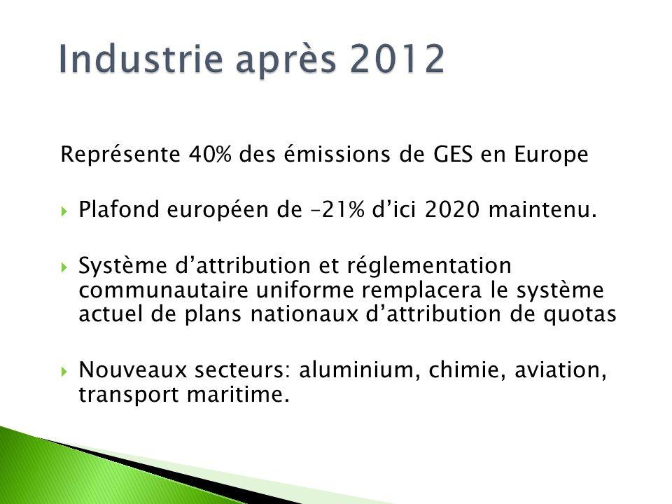 Représente 40% des émissions de GES en Europe Plafond européen de –21% dici 2020 maintenu.