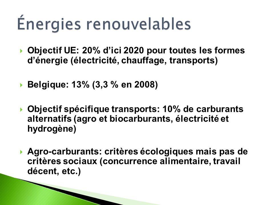 Objectif UE: 20% dici 2020 pour toutes les formes dénergie (électricité, chauffage, transports) Belgique: 13% (3,3 % en 2008) Objectif spécifique transports: 10% de carburants alternatifs (agro et biocarburants, électricité et hydrogène) Agro-carburants: critères écologiques mais pas de critères sociaux (concurrence alimentaire, travail décent, etc.)