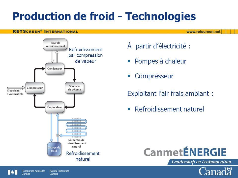 Production de froid - Technologies Refroidissement par compression de vapeur Refroidissement naturel À partir délectricité : Pompes à chaleur Compress