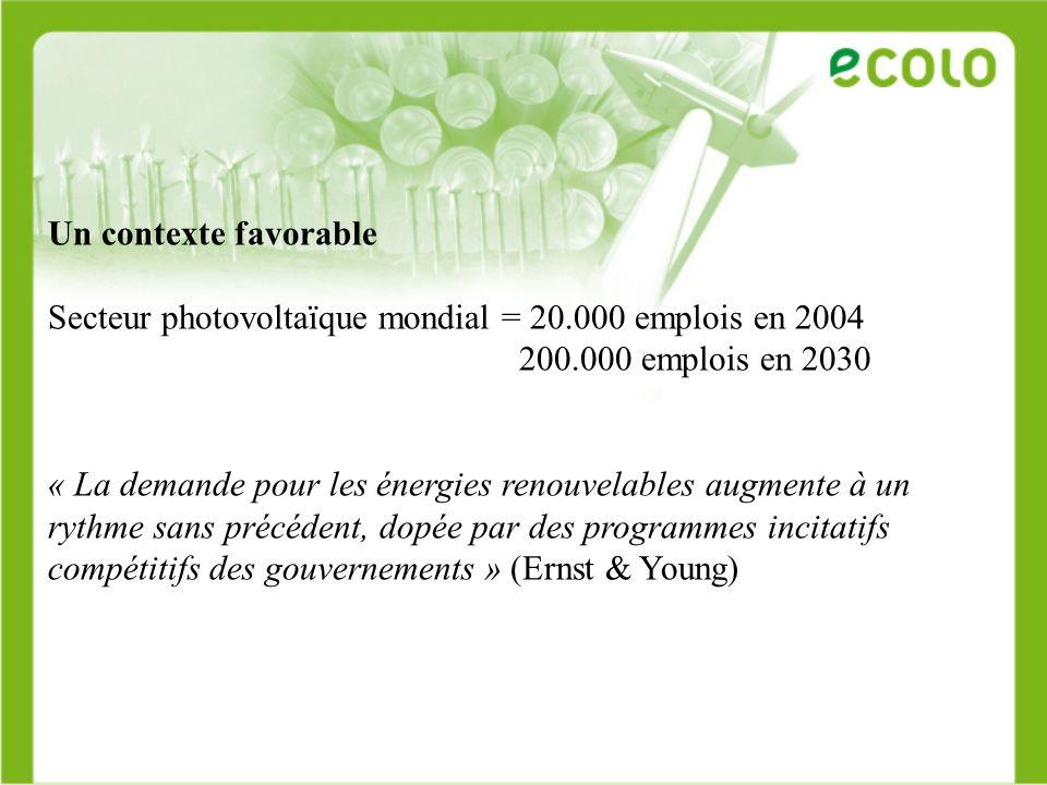 Un contexte favorable Secteur photovoltaïque mondial = 20.000 emplois en 2004 200.000 emplois en 2030 « La demande pour les énergies renouvelables aug