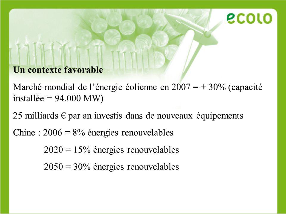 Un contexte favorable Marché mondial de lénergie éolienne en 2007 = + 30% (capacité installée = 94.000 MW) 25 milliards par an investis dans de nouvea