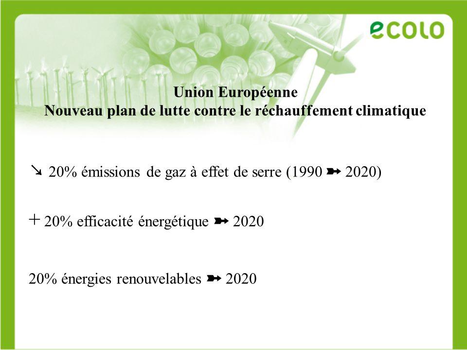 Union Européenne Nouveau plan de lutte contre le réchauffement climatique 20% émissions de gaz à effet de serre (1990 2020) + 20% efficacité énergétiq