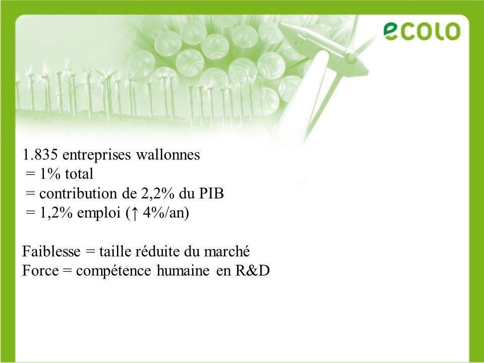 1.835 entreprises wallonnes = 1% total = contribution de 2,2% du PIB = 1,2% emploi ( 4%/an) Faiblesse = taille réduite du marché Force = compétence hu