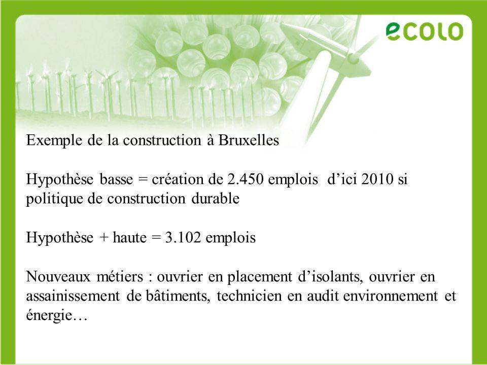 Exemple de la construction à Bruxelles Hypothèse basse = création de 2.450 emplois dici 2010 si politique de construction durable Hypothèse + haute =
