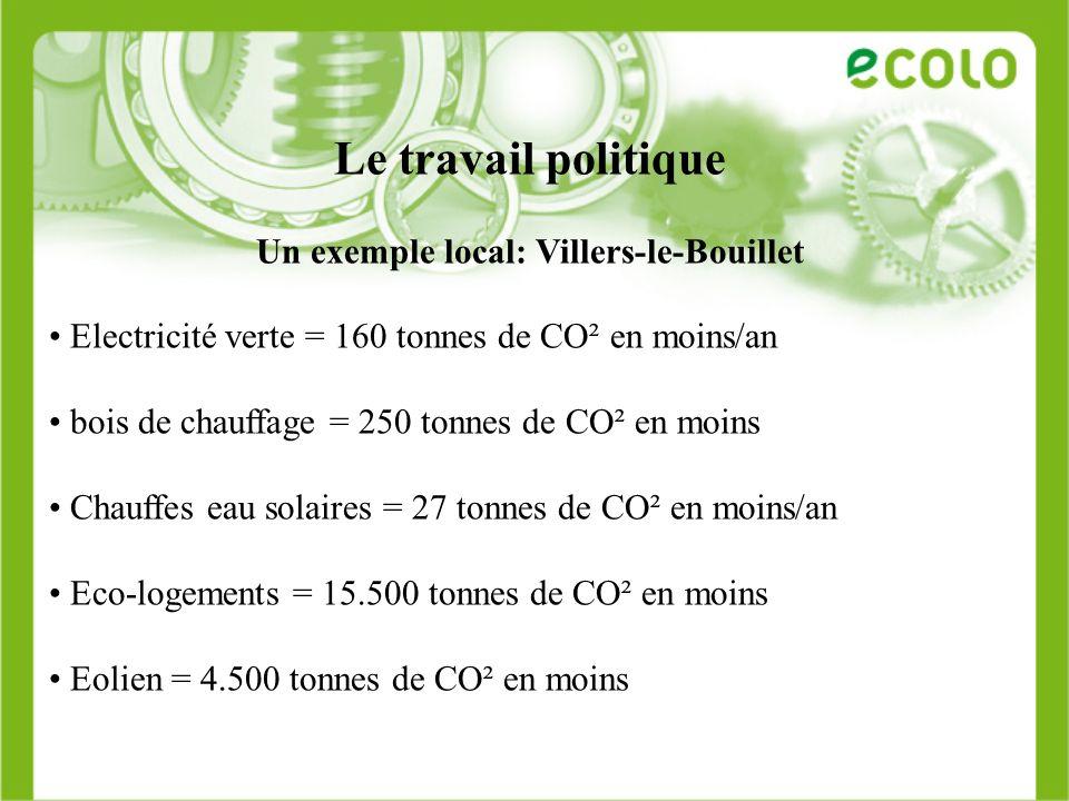 Le travail politique Un exemple local: Villers-le-Bouillet Electricité verte = 160 tonnes de CO² en moins/an bois de chauffage = 250 tonnes de CO² en