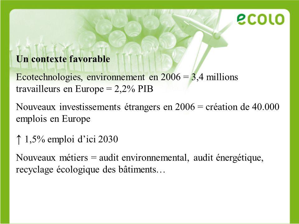 Un contexte favorable Ecotechnologies, environnement en 2006 = 3,4 millions travailleurs en Europe = 2,2% PIB Nouveaux investissements étrangers en 20