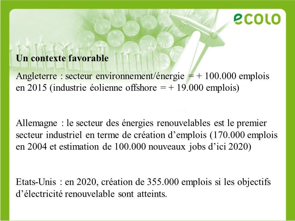 Un contexte favorable Secteur photovoltaïque mondial = 20.000 emplois en 2004 200.000 emplois en 2030 « La demande pour les énergies renouvelables augmente à un rythme sans précédent, dopée par des programmes incitatifs compétitifs des gouvernements » (Ernst & Young)