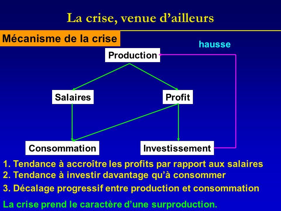 La crise, venue dailleurs Production SalairesProfit ConsommationInvestissement hausse 1.