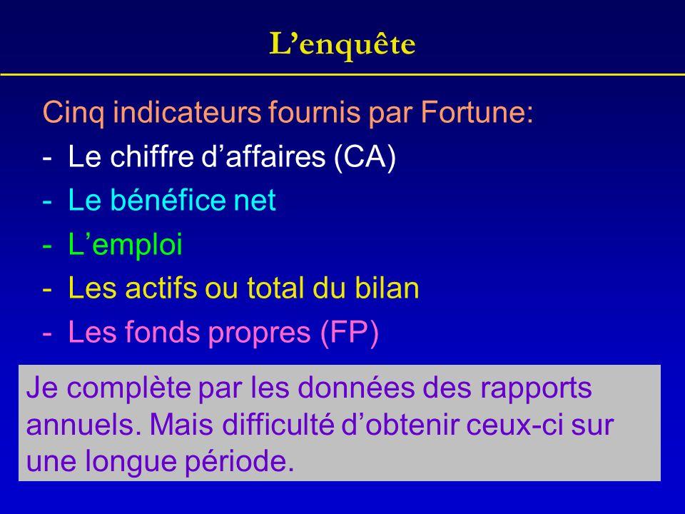 Lenquête Cinq indicateurs fournis par Fortune: -Le chiffre daffaires (CA) -Le bénéfice net -Lemploi -Les actifs ou total du bilan -Les fonds propres (FP) Je complète par les données des rapports annuels.