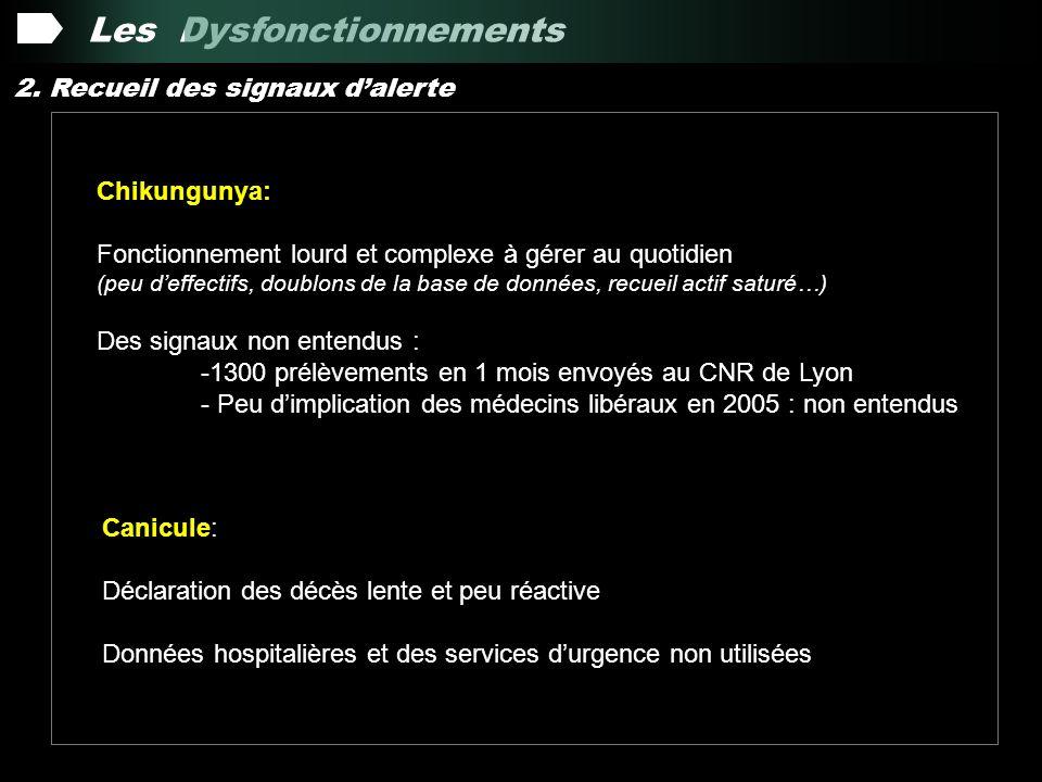 Les Dysfonctionnements 2.