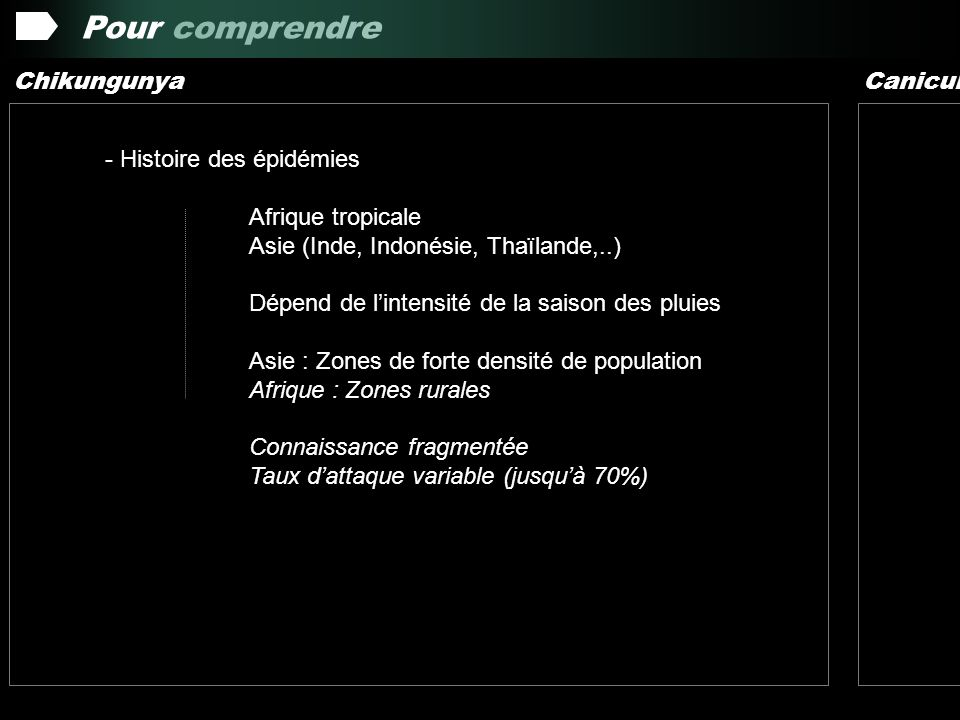 Pour comprendre Chikungunya - Histoire des épidémies Afrique tropicale Asie (Inde, Indonésie, Thaïlande,..) Dépend de lintensité de la saison des plui