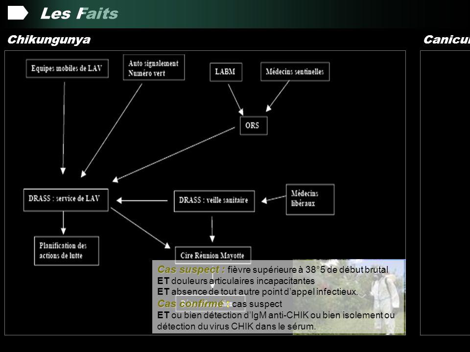 Les Faits 7138 cas identifiés par le système de surveillance Chikungunya Canicule