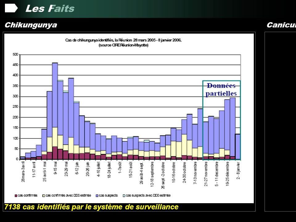 Les Faits Septembre 2005 : Identification et Surveillance de formes sévères à type de méningo-encéphalites Décembre 2005 : Flambée épidémique - 266 000 cas (40% de la population) Juin 2006 Chikungunya Canicule