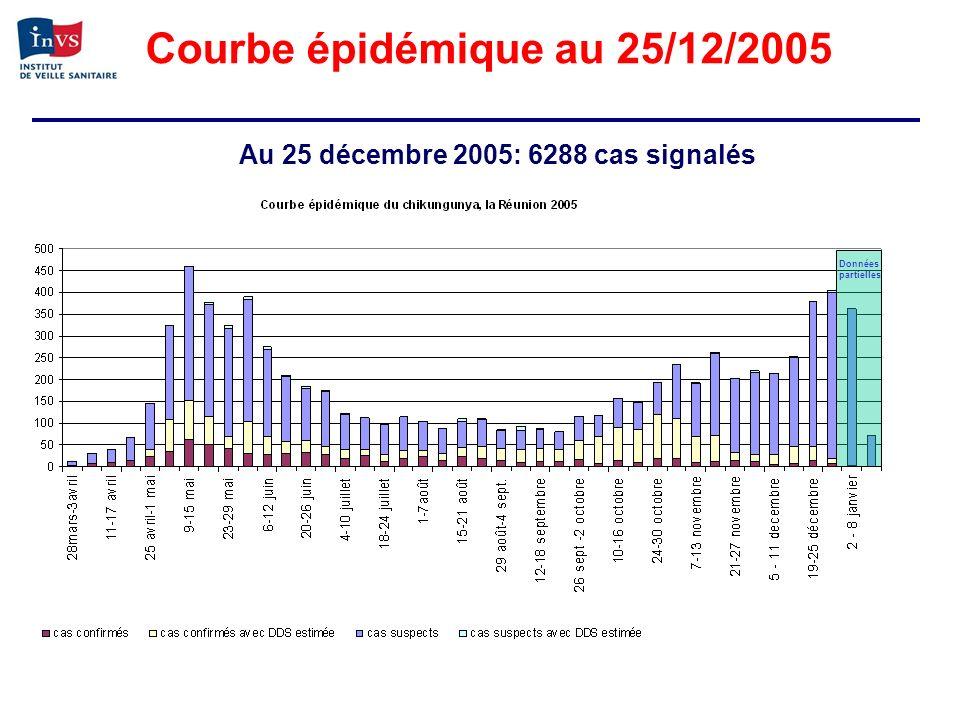 Courbe épidémique au 25/12/2005 Au 25 décembre 2005: 6288 cas signalés Données partielles