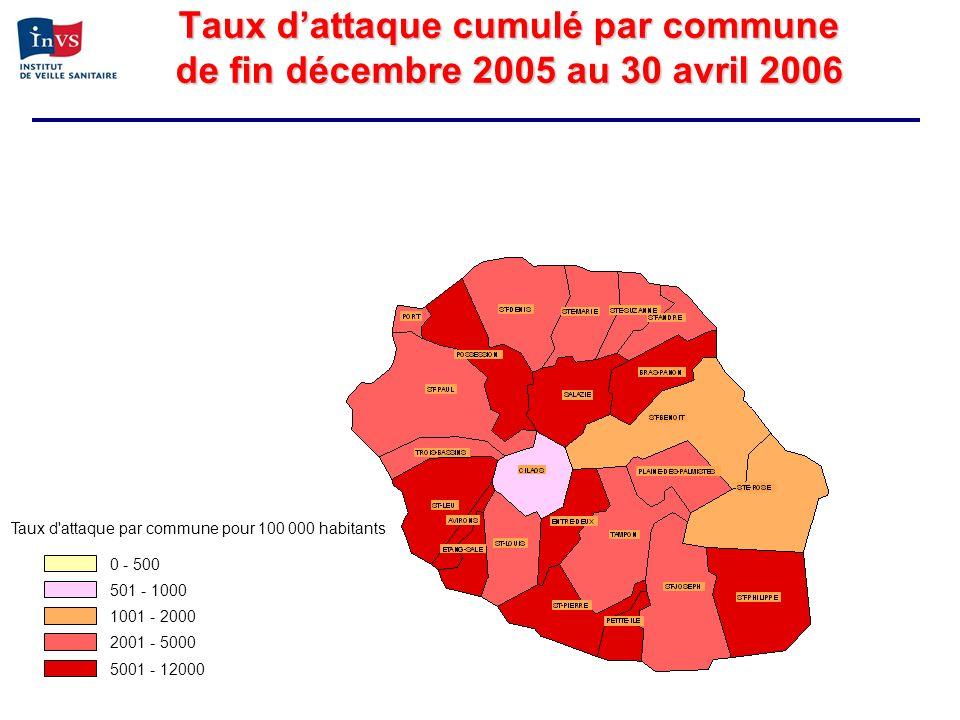 Taux dattaque cumulé par commune de fin décembre 2005 au 30 avril 2006 Taux d'attaque par commune pour 100 000 habitants 0 - 500 501 - 1000 1001 - 200