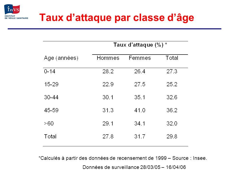 Taux dattaque par classe dâge *Calculés à partir des données de recensement de 1999 – Source : Insee. Données de surveillance 28/03/05 – 16/04/06