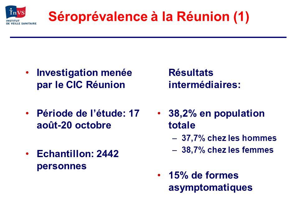 Séroprévalence à la Réunion (1) Investigation menée par le CIC Réunion Période de létude: 17 août-20 octobre Echantillon: 2442 personnes Résultats int