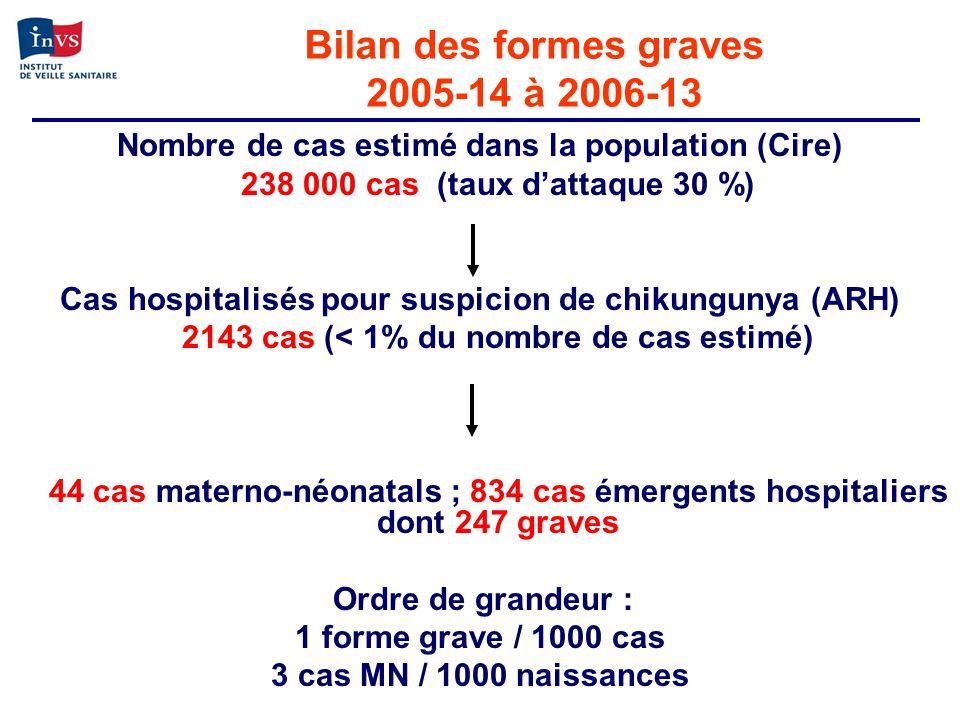 Bilan des formes graves 2005-14 à 2006-13 Nombre de cas estimé dans la population (Cire) 238 000 cas (taux dattaque 30 %) Cas hospitalisés pour suspic