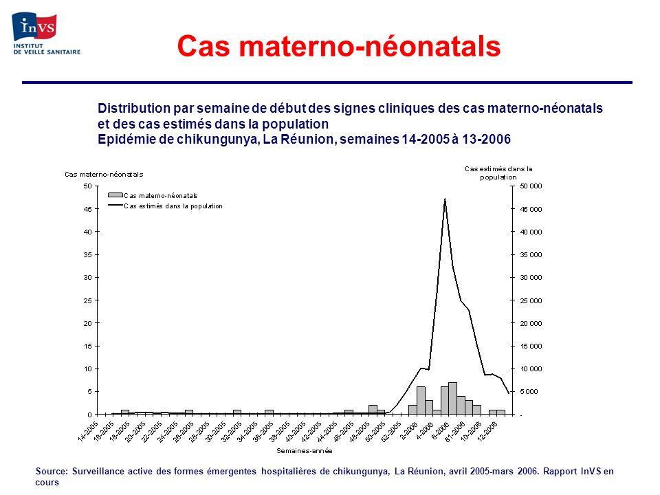 Cas materno-néonatals Distribution par semaine de début des signes cliniques des cas materno-néonatals et des cas estimés dans la population Epidémie