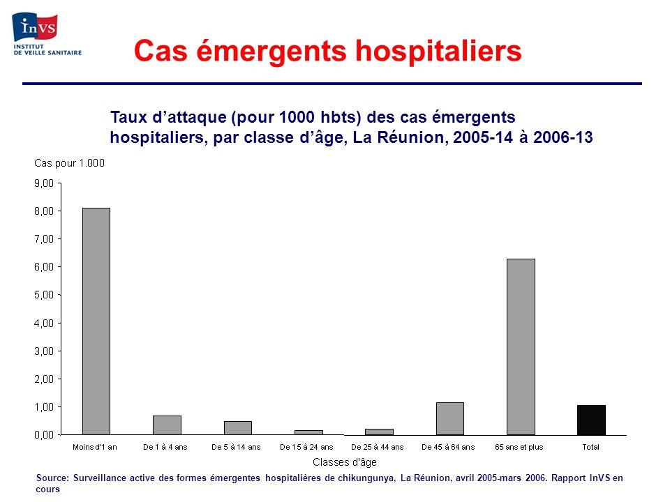 Cas émergents hospitaliers Source: Surveillance active des formes émergentes hospitalières de chikungunya, La Réunion, avril 2005-mars 2006. Rapport I
