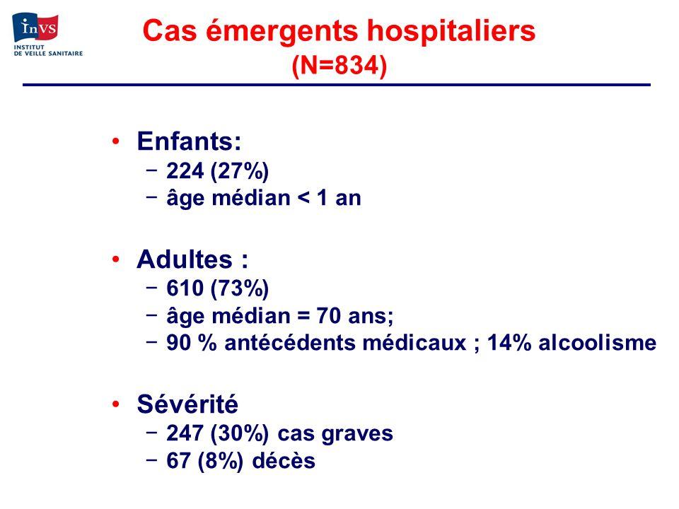 Cas émergents hospitaliers (N=834) Enfants: 224 (27%) âge médian < 1 an Adultes : 610 (73%) âge médian = 70 ans; 90 % antécédents médicaux ; 14% alcoo