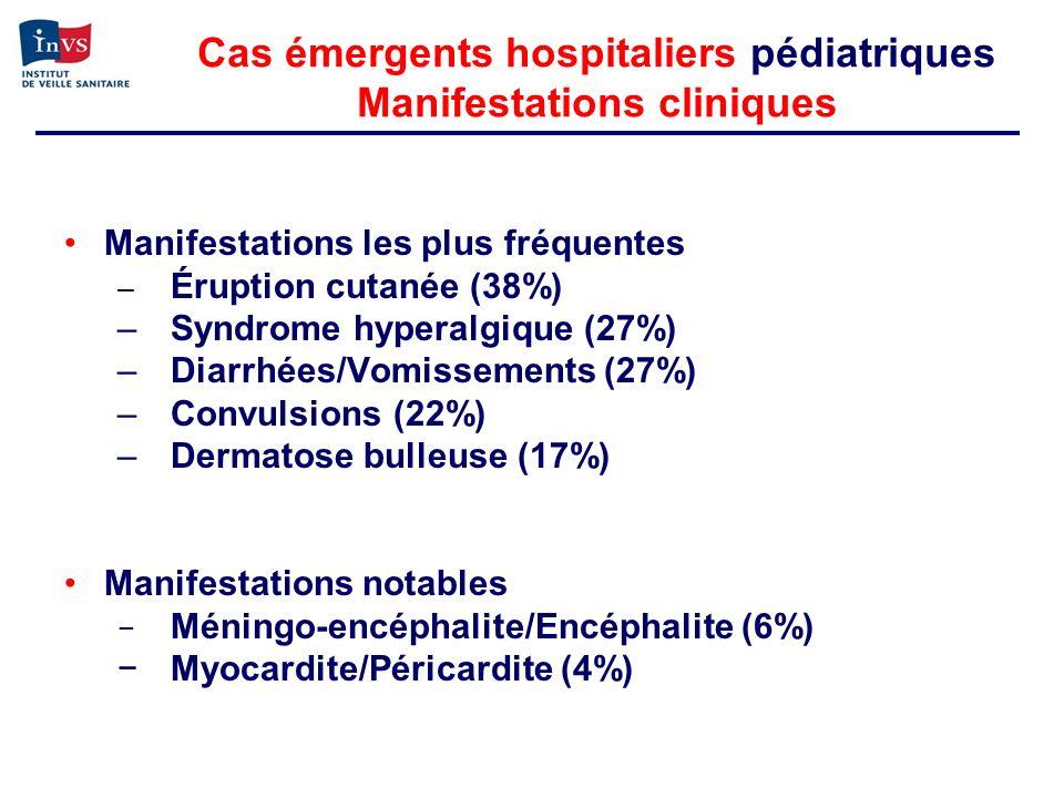 Cas émergents hospitaliers pédiatriques Manifestations cliniques Manifestations les plus fréquentes – Éruption cutanée (38%) –Syndrome hyperalgique (2