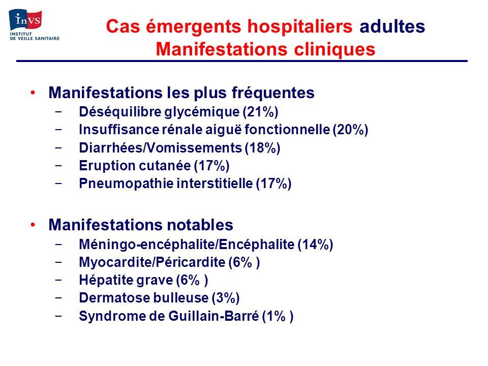 Cas émergents hospitaliers adultes Manifestations cliniques Manifestations les plus fréquentes Déséquilibre glycémique (21%) Insuffisance rénale aiguë