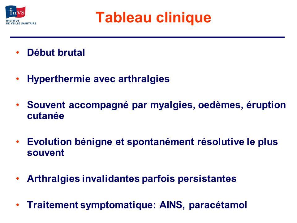 Cas importés en métropole Distribution des cas de Chikungunya importés en France entre 1er avril 2005 et 31 août 2006 Surveillance à partir des données des laboratoires 807 cas identifiés avec IgM+ (1/4/05 – 31/8/06) 63% (88/139) « virémiques » (< 8 jours) MDO depuis juillet 2006