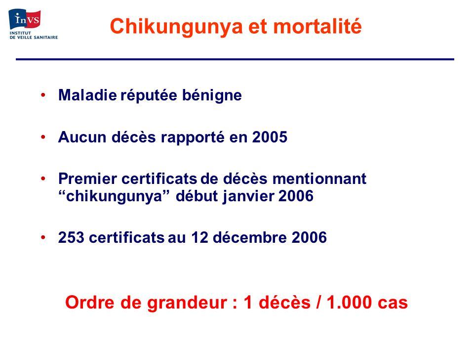 Chikungunya et mortalité Maladie réputée bénigne Aucun décès rapporté en 2005 Premier certificats de décès mentionnant chikungunya début janvier 2006