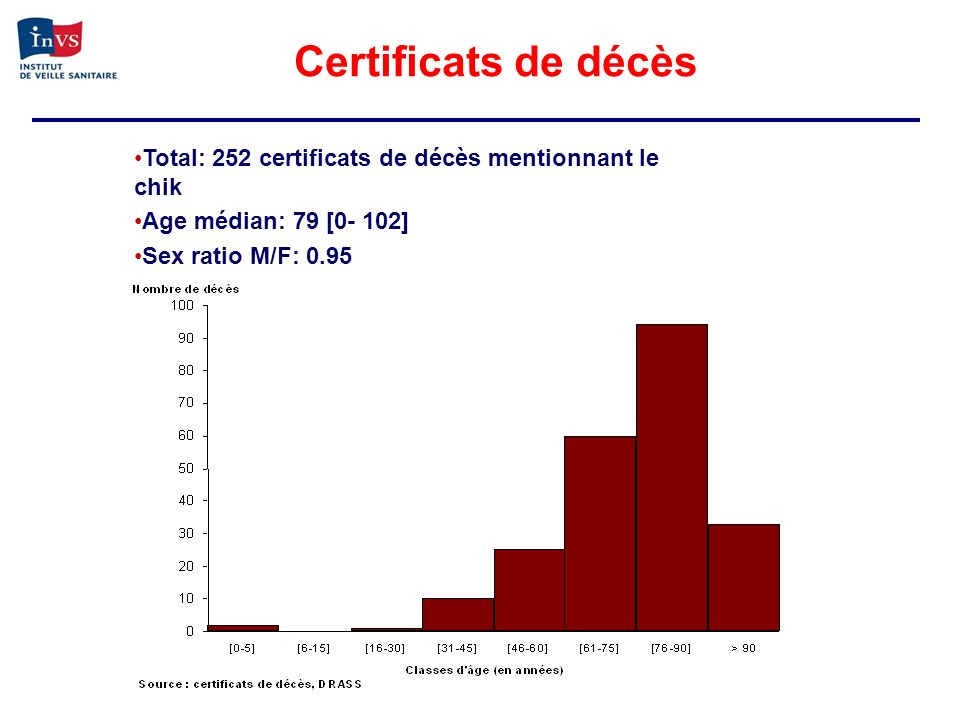 Certificats de décès Total: 252 certificats de décès mentionnant le chik Age médian: 79 [0- 102] Sex ratio M/F: 0.95