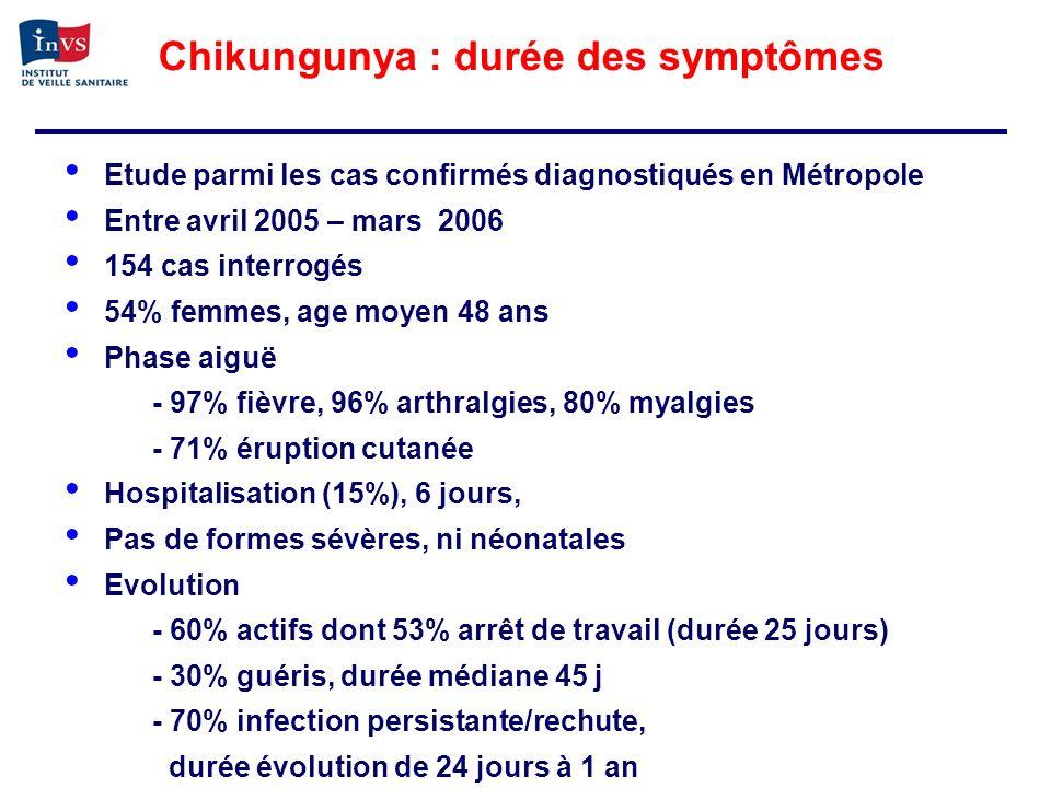Chikungunya : durée des symptômes Etude parmi les cas confirmés diagnostiqués en Métropole Entre avril 2005 – mars 2006 154 cas interrogés 54% femmes,