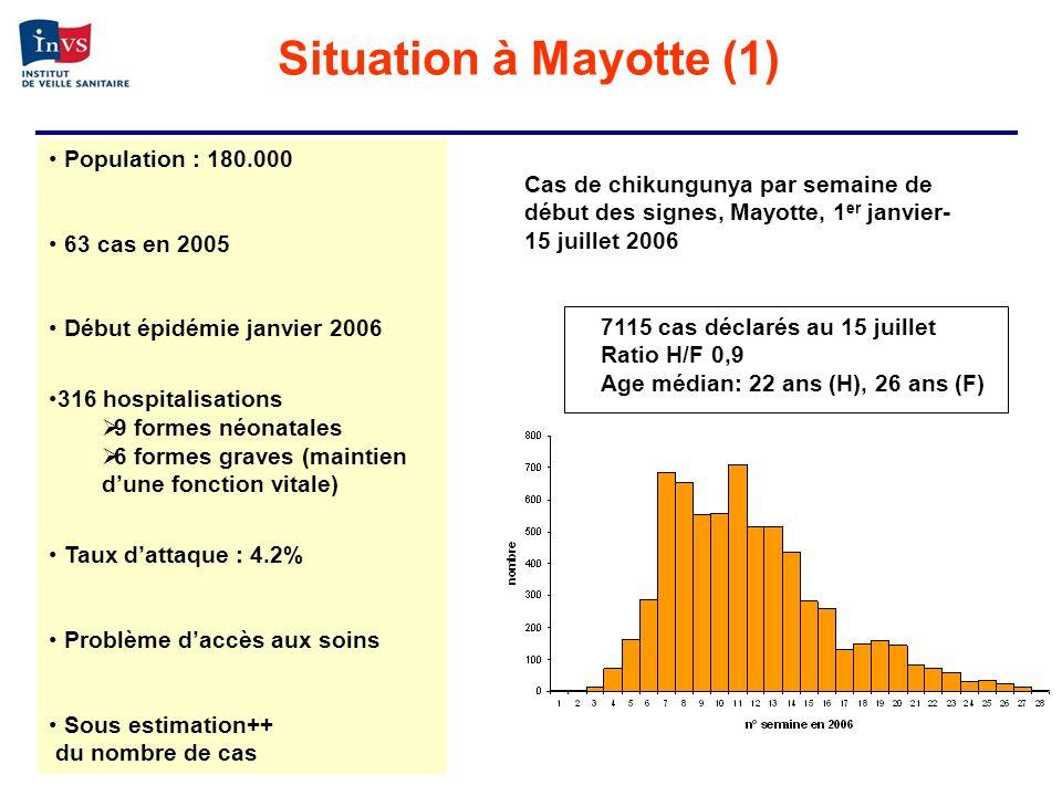 Situation à Mayotte (1) Population : 180.000 63 cas en 2005 Début épidémie janvier 2006 316 hospitalisations 9 formes néonatales 6 formes graves (main