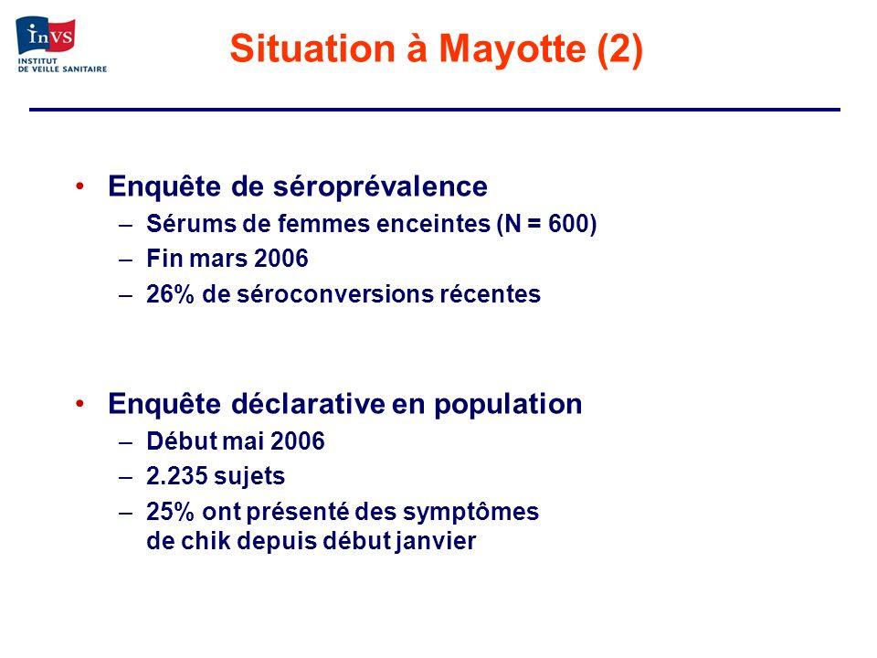 Enquête de séroprévalence –Sérums de femmes enceintes (N = 600) –Fin mars 2006 –26% de séroconversions récentes Enquête déclarative en population –Déb
