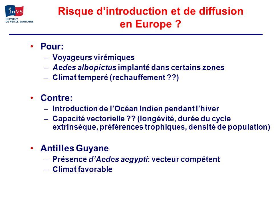 Risque dintroduction et de diffusion en Europe ? Pour: –Voyageurs virémiques –Aedes albopictus implanté dans certains zones –Climat temperé (rechauffe