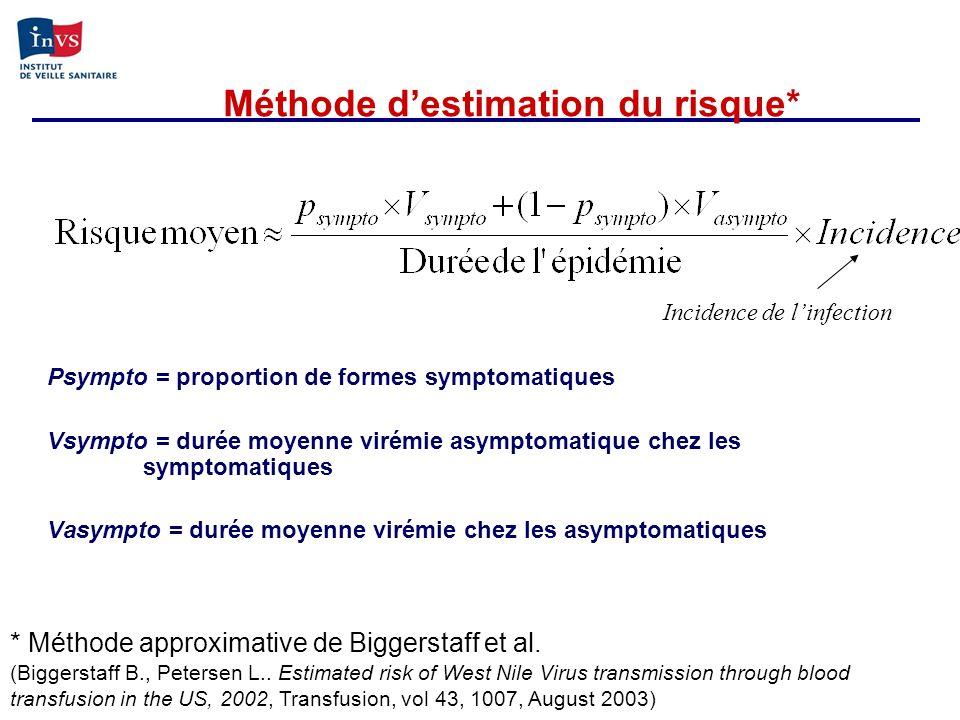 Psympto = proportion de formes symptomatiques Vsympto = durée moyenne virémie asymptomatique chez les symptomatiques Vasympto = durée moyenne virémie
