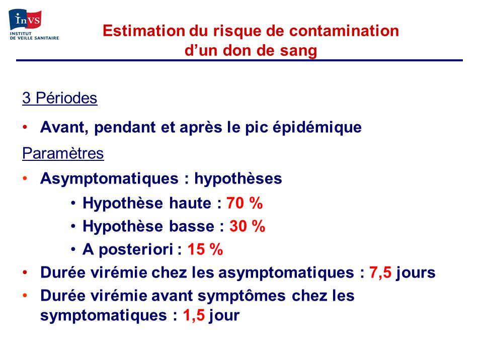 Estimation du risque de contamination dun don de sang 3 Périodes Avant, pendant et après le pic épidémique Paramètres Asymptomatiques : hypothèses Hyp
