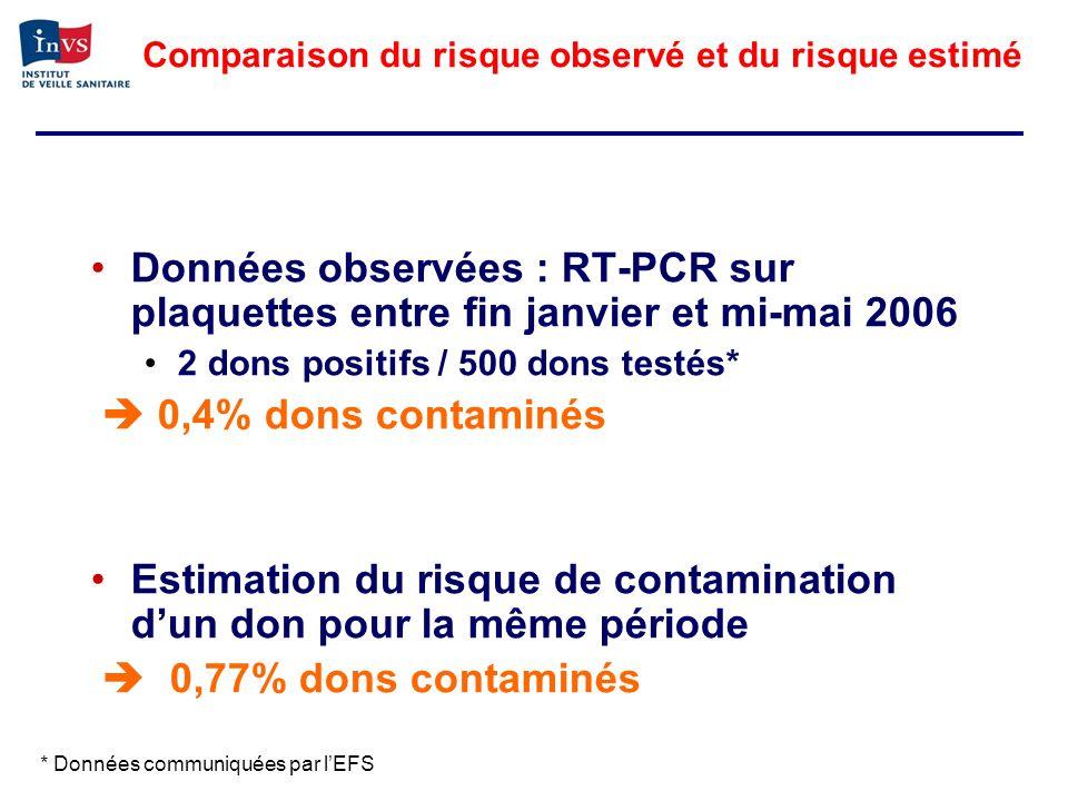 Comparaison du risque observé et du risque estimé Données observées : RT-PCR sur plaquettes entre fin janvier et mi-mai 2006 2 dons positifs / 500 don