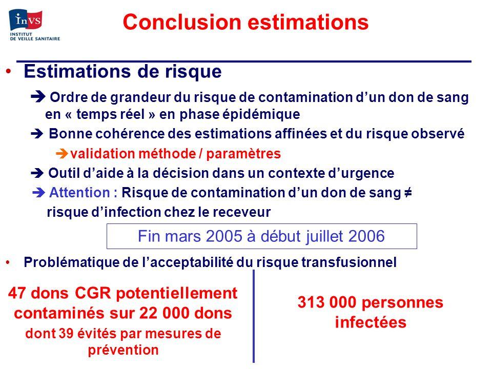 Conclusion estimations Estimations de risque Ordre de grandeur du risque de contamination dun don de sang en « temps réel » en phase épidémique Bonne