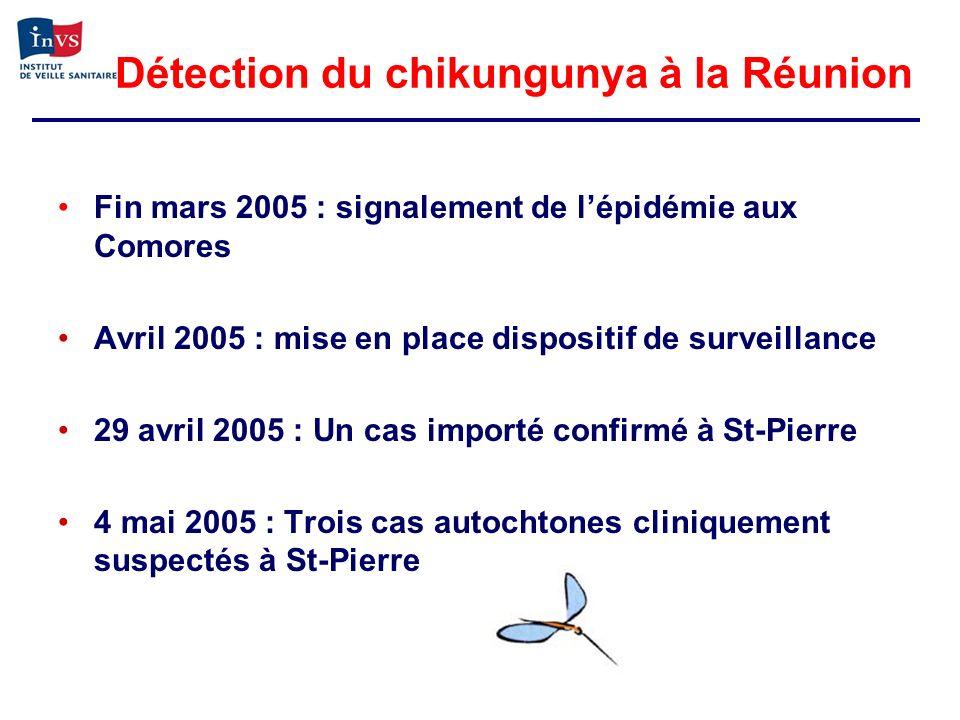 Chikungunya et mortalité Maladie réputée bénigne Aucun décès rapporté en 2005 Premier certificats de décès mentionnant chikungunya début janvier 2006 253 certificats au 12 décembre 2006 Ordre de grandeur : 1 décès / 1.000 cas