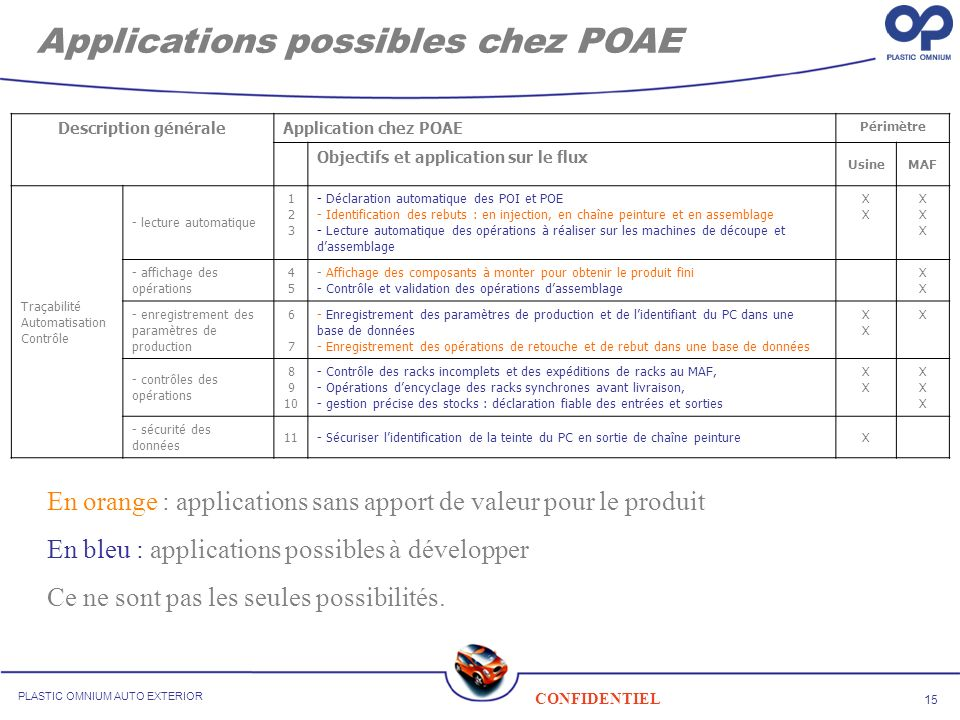 15 CONFIDENTIEL PLASTIC OMNIUM AUTO EXTERIOR Applications possibles chez POAE Description généraleApplication chez POAE Périmètre Objectifs et applica