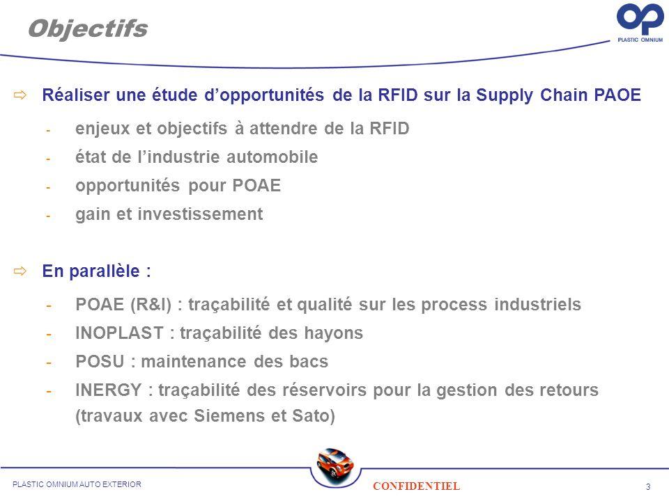 3 CONFIDENTIEL PLASTIC OMNIUM AUTO EXTERIOR Réaliser une étude dopportunités de la RFID sur la Supply Chain PAOE - enjeux et objectifs à attendre de la RFID - état de lindustrie automobile - opportunités pour POAE - gain et investissement En parallèle : -POAE (R&I) : traçabilité et qualité sur les process industriels -INOPLAST : traçabilité des hayons -POSU : maintenance des bacs -INERGY : traçabilité des réservoirs pour la gestion des retours (travaux avec Siemens et Sato) Objectifs