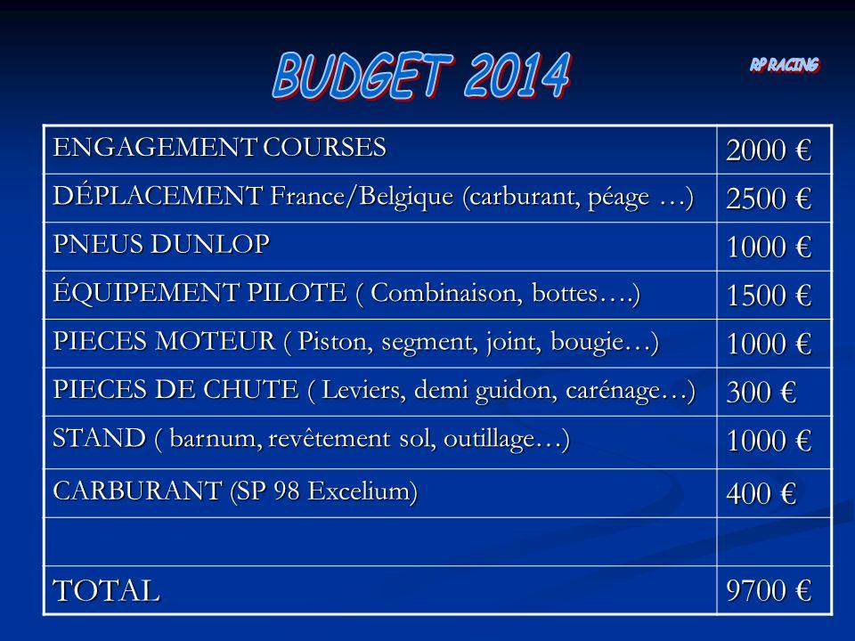 ENGAGEMENT COURSES 2000 2000 DÉPLACEMENT France/Belgique (carburant, péage …) 2500 2500 PNEUS DUNLOP 1000 1000 ÉQUIPEMENT PILOTE ( Combinaison, bottes….) 1500 1500 PIECES MOTEUR ( Piston, segment, joint, bougie…) 1000 1000 PIECES DE CHUTE ( Leviers, demi guidon, carénage…) 300 300 STAND ( barnum, revêtement sol, outillage…) 1000 1000 CARBURANT (SP 98 Excelium) 400 400 TOTAL 9700 9700