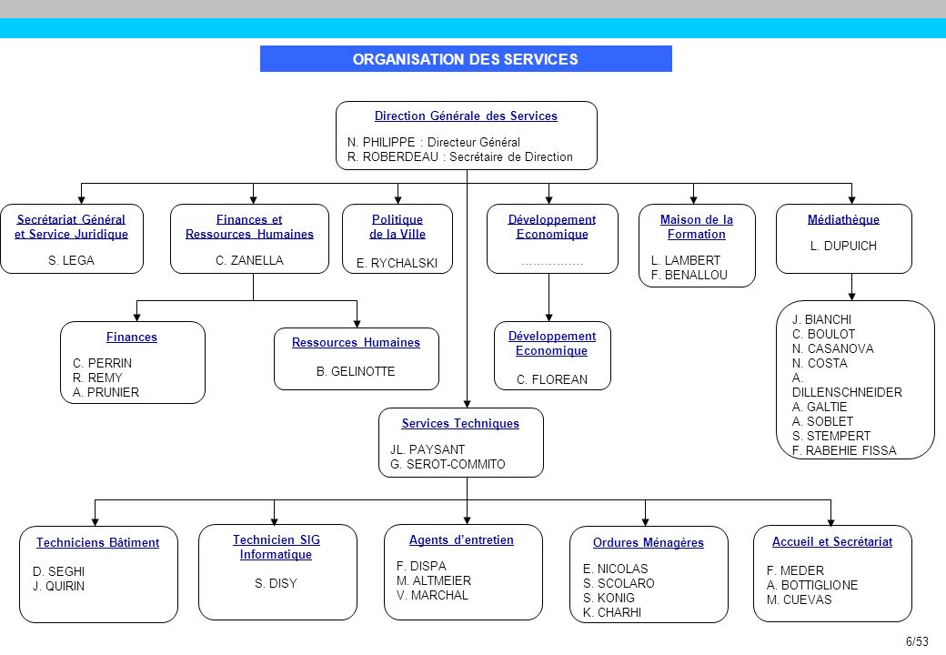 Service « Politique de la Ville » VII.