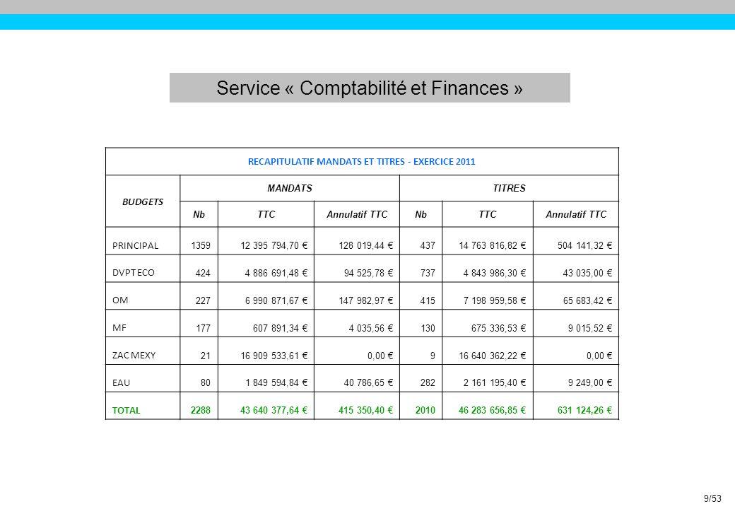 Service « Comptabilité et Finances » Budget « EAU » Un résultat en excédent de 362 197,69 pour un résultat de clôture de 644 805,69 en fonctionnement.