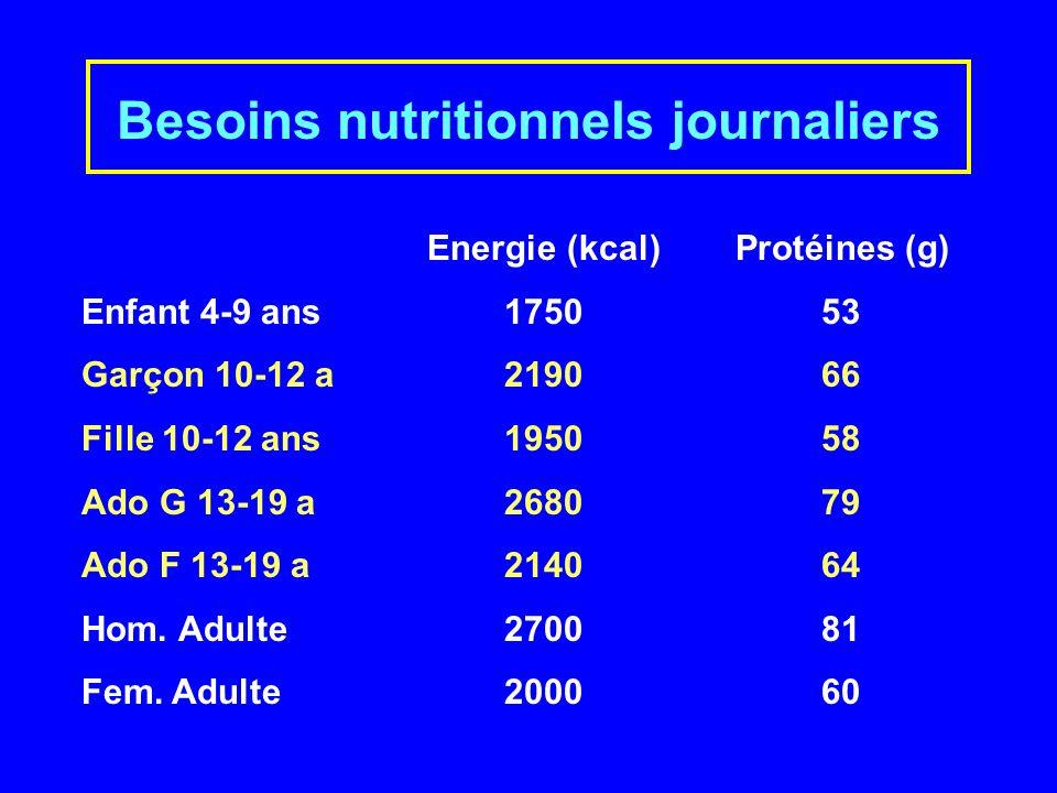 Besoins nutritionnels journaliers Energie (kcal) Protéines (g) Enfant 4-9 ans175053 Garçon 10-12 a219066 Fille 10-12 ans195058 Ado G 13-19 a268079 Ado F 13-19 a214064 Hom.