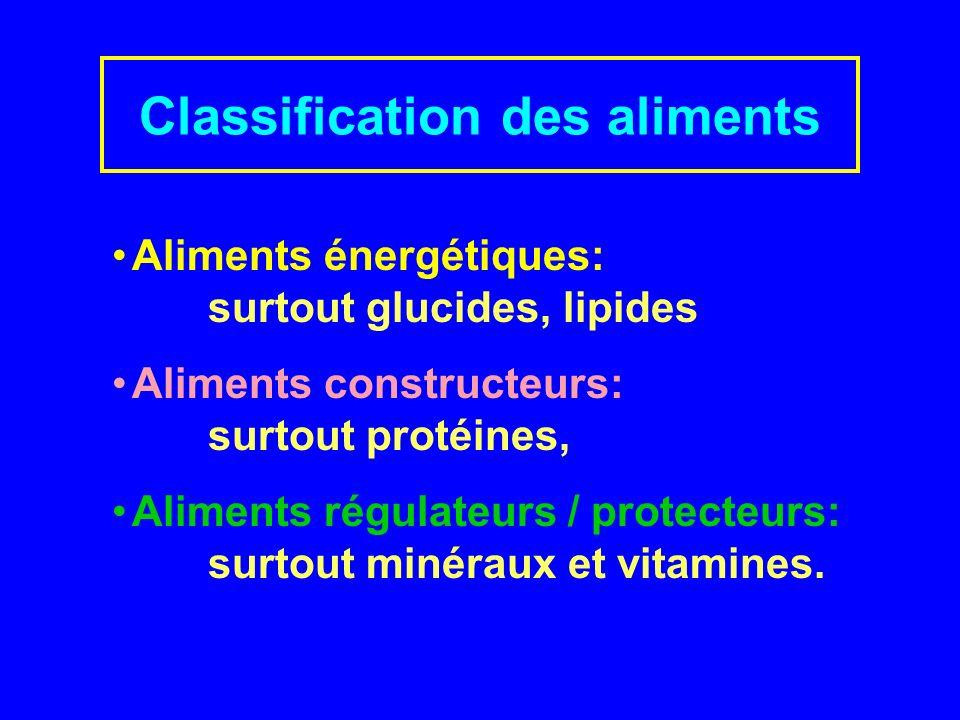 Aliments énergétiques: surtout glucides, lipides Aliments constructeurs: surtout protéines, Aliments régulateurs / protecteurs: surtout minéraux et vitamines.