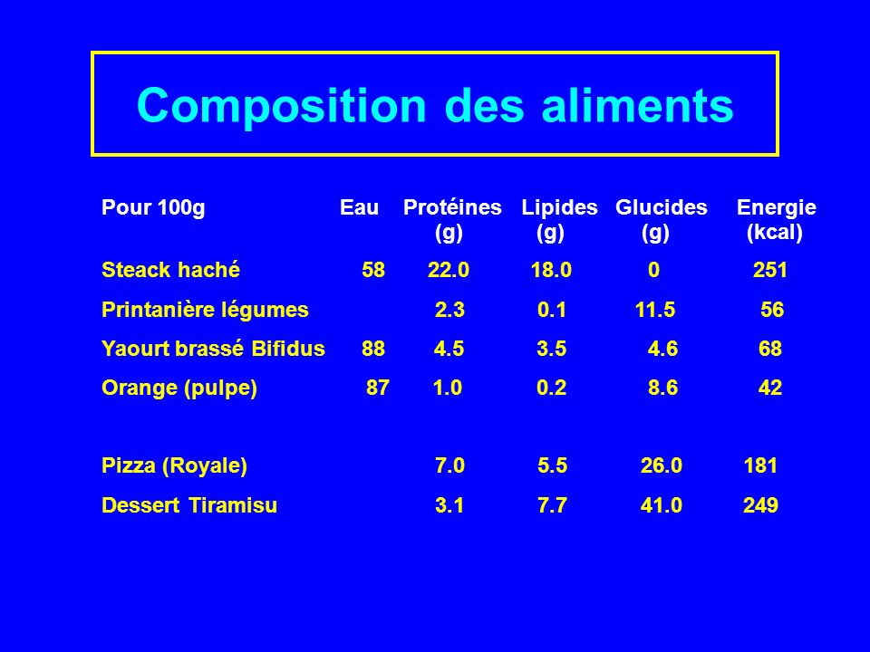 Composition des aliments Pour 100g Eau Protéines Lipides Glucides Energie (g) (g) (g) (kcal) Steack haché 58 22.0 18.0 0 251 Printanière légumes 2.3 0.1 11.5 56 Yaourt brassé Bifidus 88 4.53.5 4.6 68 Orange (pulpe) 87 1.00.2 8.6 42 Pizza (Royale) 7.0 5.5 26.0 181 Dessert Tiramisu 3.1 7.7 41.0 249