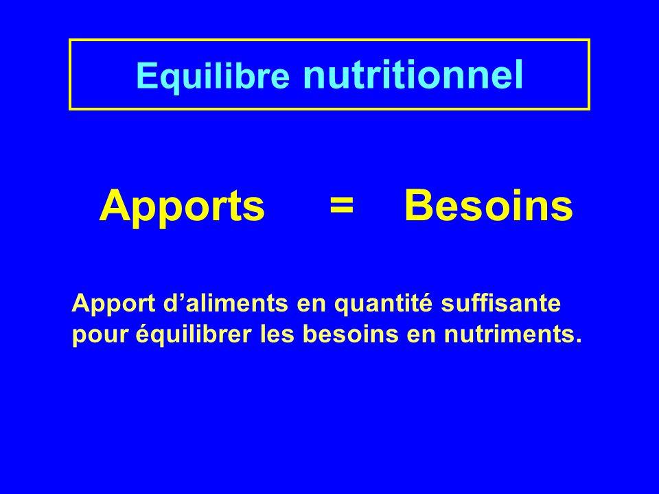 Apports = Besoins Equilibre nutritionnel Apport daliments en quantité suffisante pour équilibrer les besoins en nutriments.