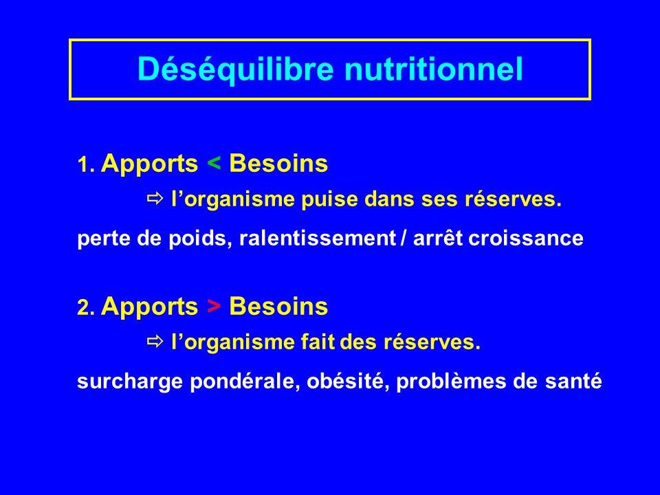 1.Apports < Besoins lorganisme puise dans ses réserves.