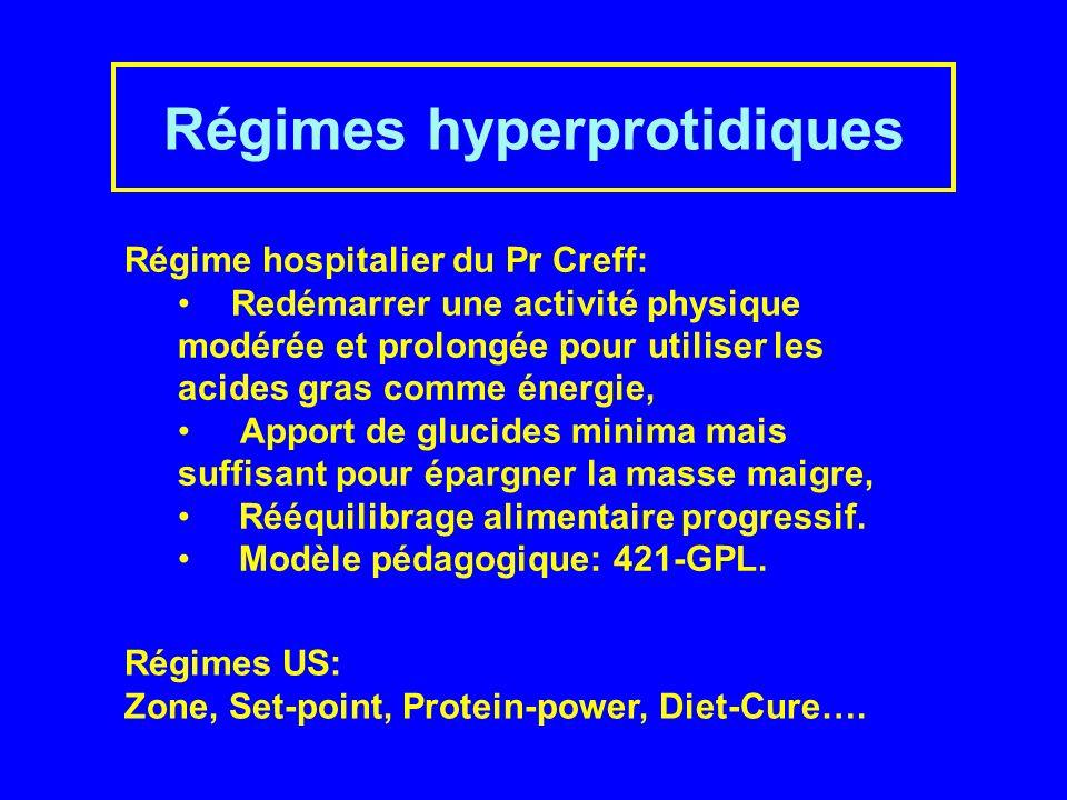 Régimes hyperprotidiques Régime hospitalier du Pr Creff: Redémarrer une activité physique modérée et prolongée pour utiliser les acides gras comme énergie, Apport de glucides minima mais suffisant pour épargner la masse maigre, Rééquilibrage alimentaire progressif.